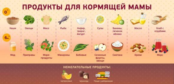 Питание кормящей женщины